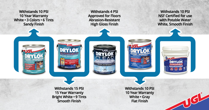 Q Amp A Waterproofing Your Basement With Drylok