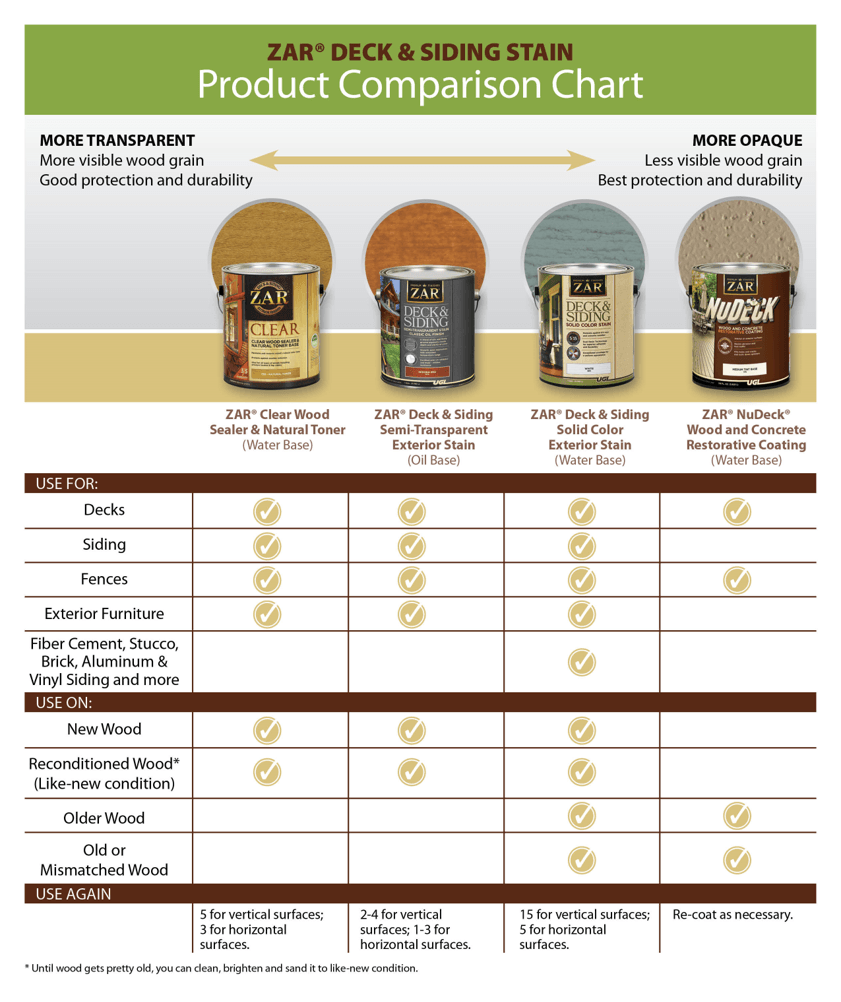 deck and siding product comparison chart